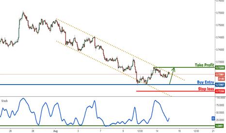 NZDUSD: NZDUSD dropping perfectly towards profit target, prepare to buy