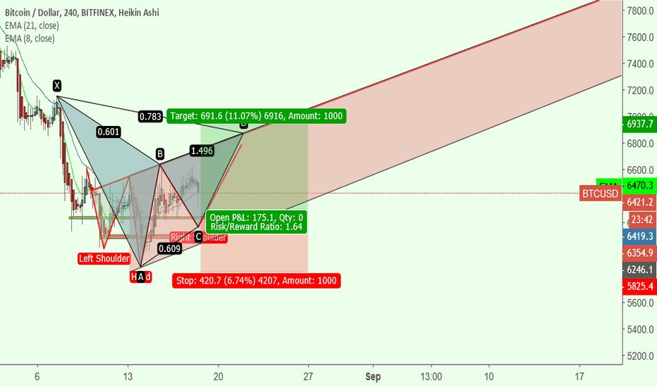 BTCUSD: potencial pattern