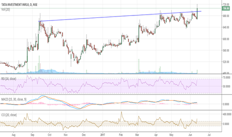 TATAINVEST: Buy at CMP for positional