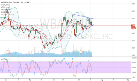 WBA: triangulo simetrico WBA