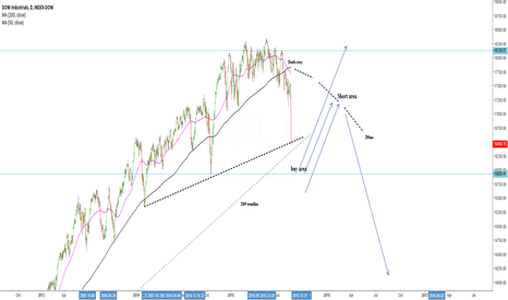 DOWI: Looking to buy a brake of 2009 trend line