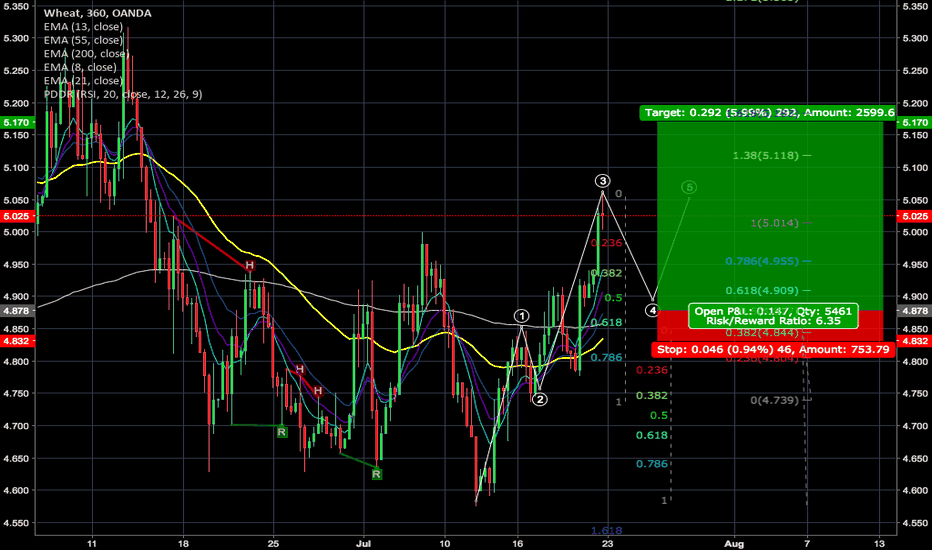 WHEATUSD: Wave 2 Completion, waiting for a wave 4   retracement to go long