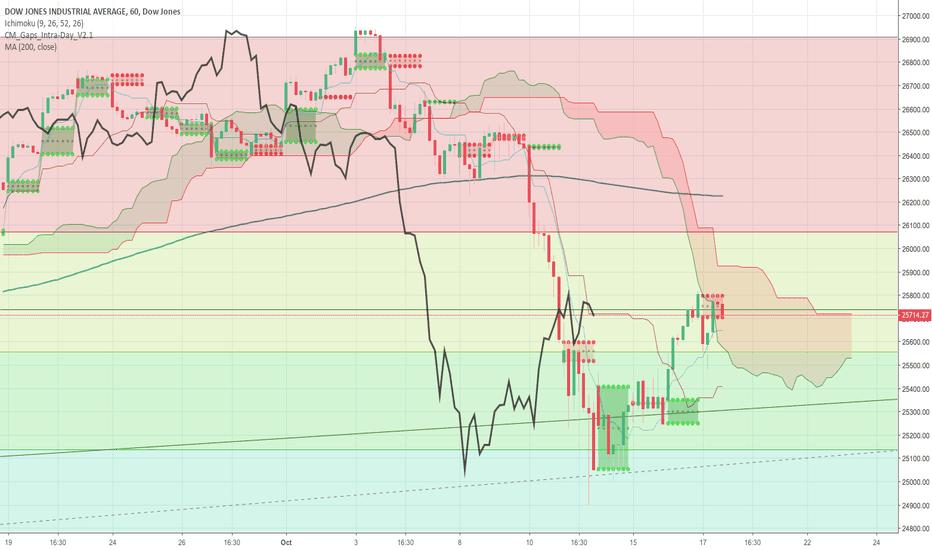 DJI: Need to fill the Dow Gap.