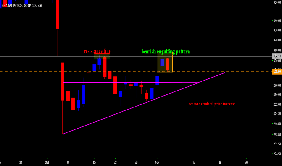 BPCL: BPCL  BEARISH ENGULFING PATTERN