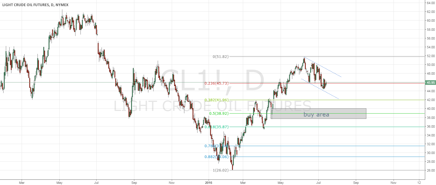 OIL - wait for long positions