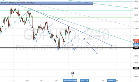 GBPUSD: GBPUSD possible situation