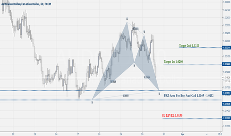 AUDCAD: Aud Cad Buy Pattern