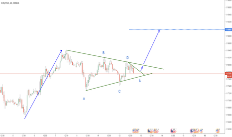 EURUSD: BUY SETUP - TRIANGLE PATTERN
