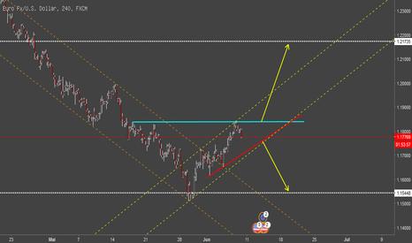 EURUSD: EUR/USD Short or Long