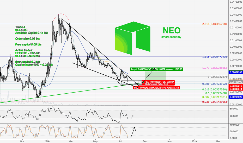 NEOBTC: NEO vs. Bitcoin | Trade 4 Challenge to make 40% Profits!