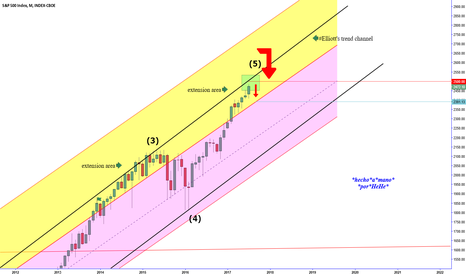 SPX: $SPX - Sell the extension