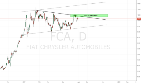 FCA: FCA: canale o figura triangolare?