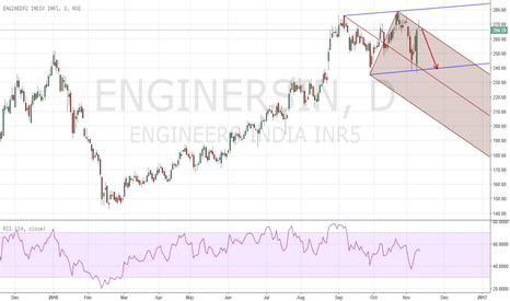 ENGINERSIN: PF Short good Risk/Reward possibility