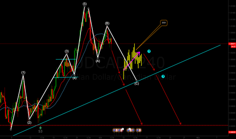 AUDCAD: AUDCAD, Elliot wave impulse & corrective waves.
