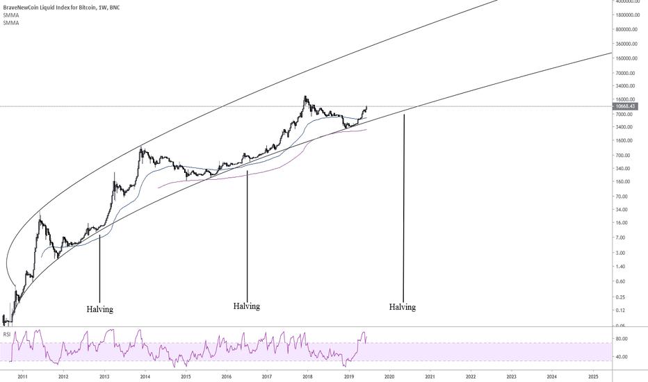 bitcoin logarithmic tradingview bitcoin deutschland ag
