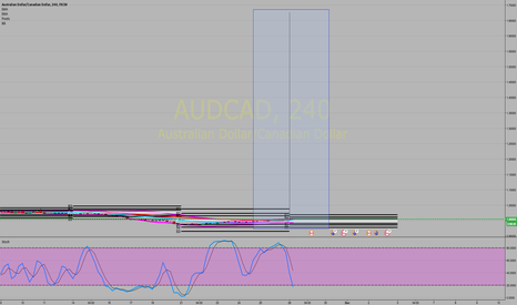 AUDCAD: Price action is incorrect