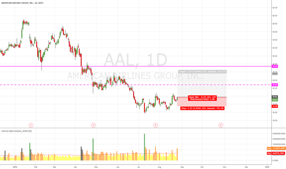 AAL: AAL Short Term Rise Up and Long Term Just Strong Up Trend