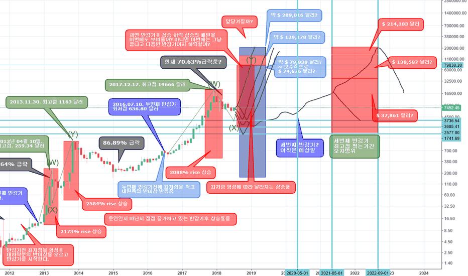 BTCUSD: 반감기로 보는 비트코인 상승 시나리오. 상승률 상승 기간 상승 가격. 월봉으로 보는 거시적인 시각.