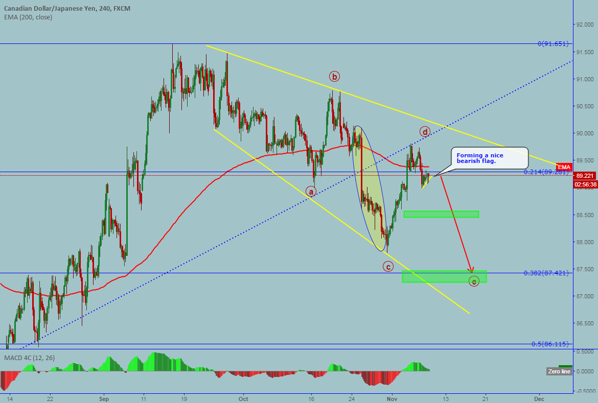 CADJPY: Potential bearish move