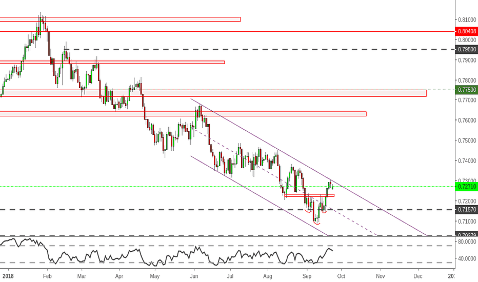 AUDUSD: AudUsd - at channel resistence
