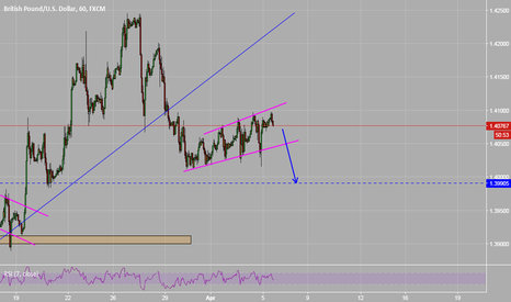 GBPUSD: GBPUSD - Bear flag formed for a break out to the downside.