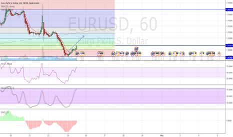 EURUSD: LONG towards 1.128*** region