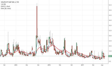 VIX: VIX, parece que o mercado não tem medo da Coreia do Norte
