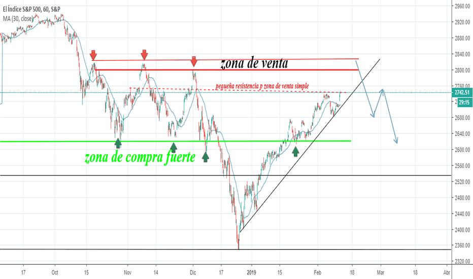 SPX: mirando el futuro del s&p500