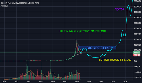 BTCUSD: MY TIMING PERSPECTIVE ON BITCOIN