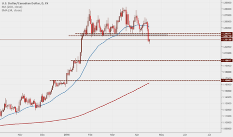 USDCAD: USDCAD: Price broke out of long ranging market