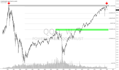 QQQ: $QQQ No Reason to be Long