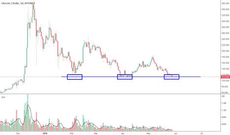 LTCUSD: Support Level / Possible Rebound [LTC/USD]