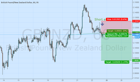 GBPNZD: GBPNZD Head and shoulder pattern