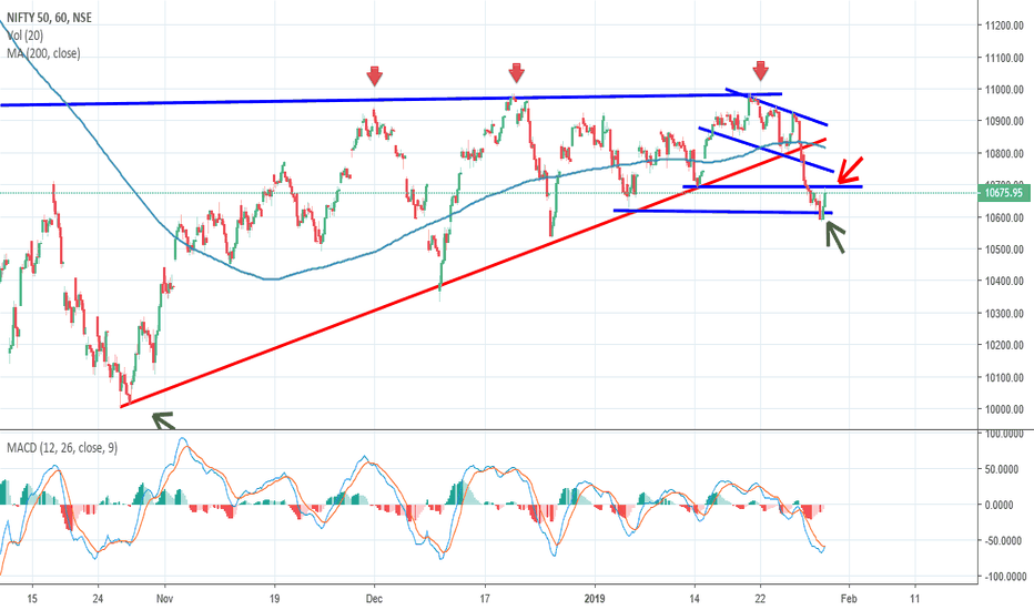 NIFTY: Nifty, Hour