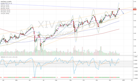 XIV/SSO: Equity markets topping here