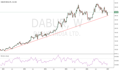 DABUR: DABUR SIP. MOVING