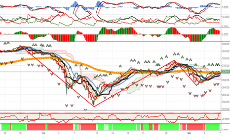 SPX: S&P 500 Likely To Retest February Lows AT 2525