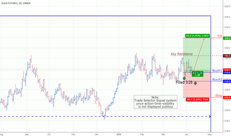 GC2!: Gold Futures – Comex_Update 3