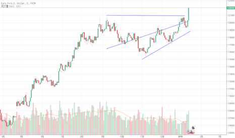 EURUSD: 欧元美元强势突破,逢低做多。