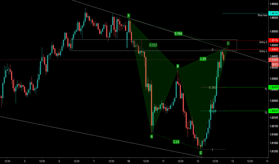 GBPNZD: GBPNZD - bearish Cypher [demo trading account]