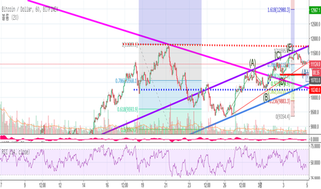 BTCUSD: BTCUSD CHART ANAYSIS BUY & SELL