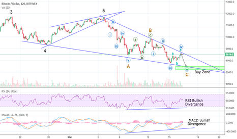 BTCUSD: Bitcoin Down to 7500 before a Massive Rally