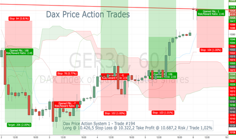 GER30: Dax Price Action System 1 - Trade #194
