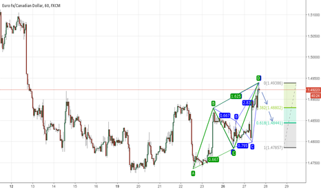EURCAD: Bearish Max Butterfly + Bearish AB=CD