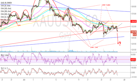 XAUUSD: GOLD - Lower highs and lower lows