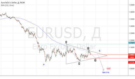 EURUSD: euro, goodbye??? may be triangle