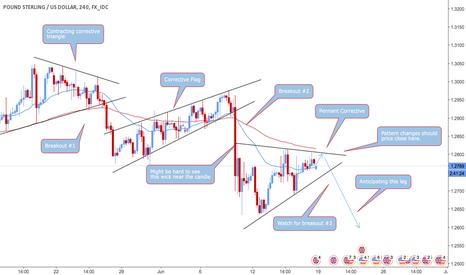 GBPUSD: GBP/USD Pennant Breakout