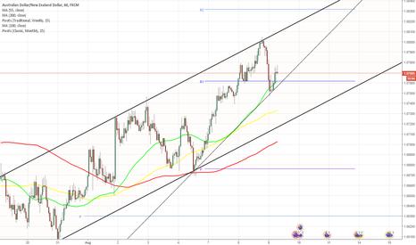 AUDNZD: AUD/NZD 1H Chart: Rising Wedge