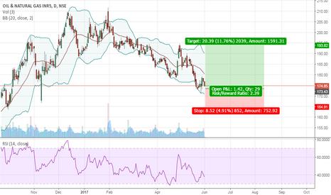 ONGC: Buy ONGC Target 193 SL 160