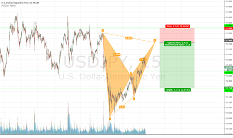 USDJPY: USDJPY BEARISH BAT ON 15 MIN